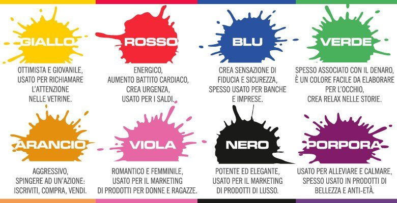 Psicologia e marketing dei colori