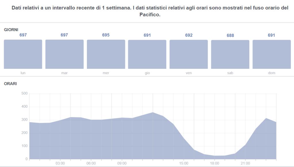 Nei due grafici è possibile vedere i dati suddivisi per giorni della settimana e orari