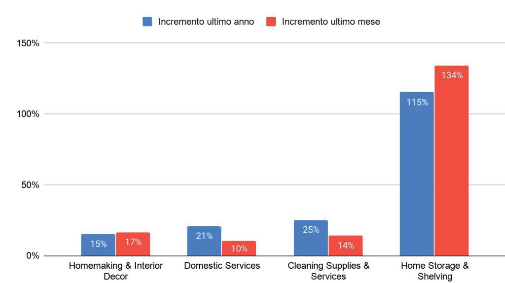 Variazioni percentuali categoria Home & Garden marzo 2020 | Dati ByTek