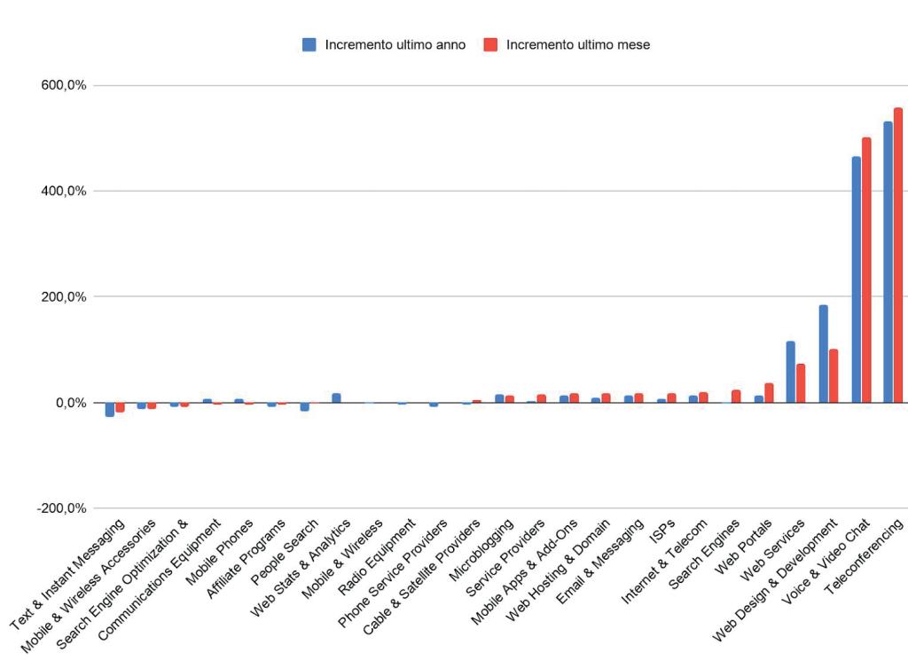 Variazioni percentuali categoria Internet e Telcom | Dati ByTek