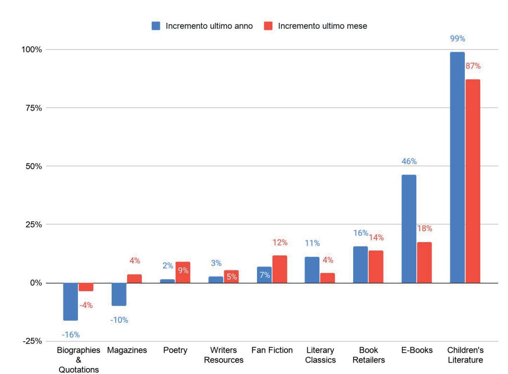Variazioni percentuali categoria Libri e Letteratura marzo 2020 | Dati ByTek