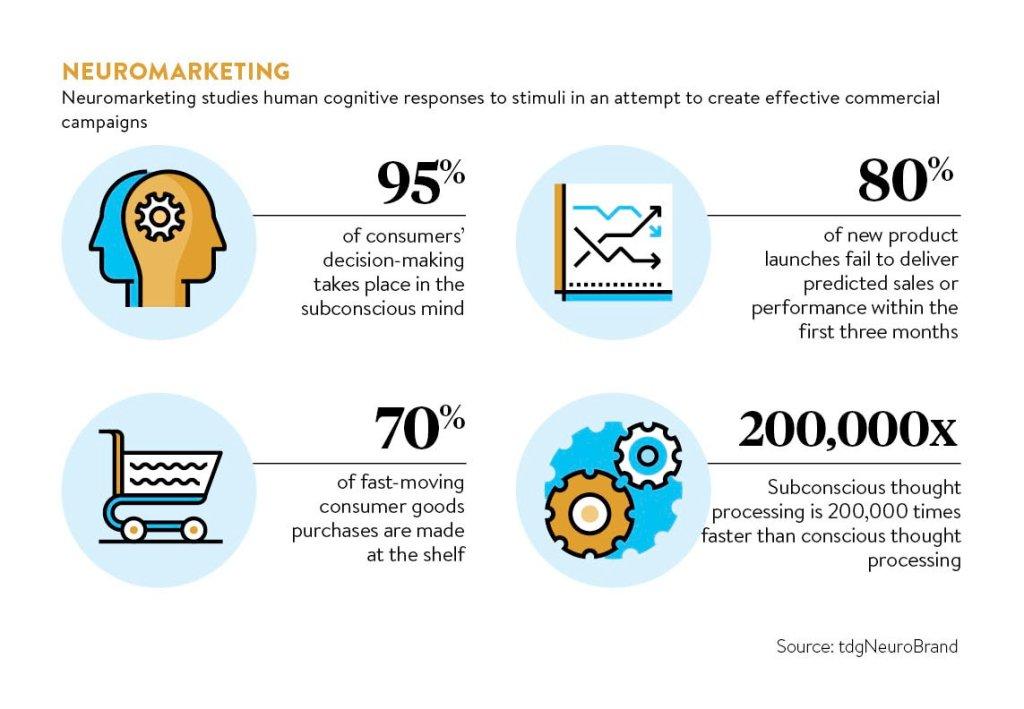CocaCola, Amazon, Disney, Ikea, Booking sono solo alcuni dei brand che sfruttano il Neuromarketing per aumentare le proprie vendite
