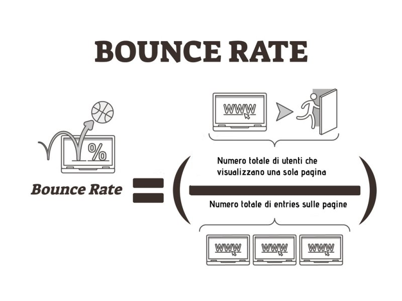 Definizione di Bounce Rate