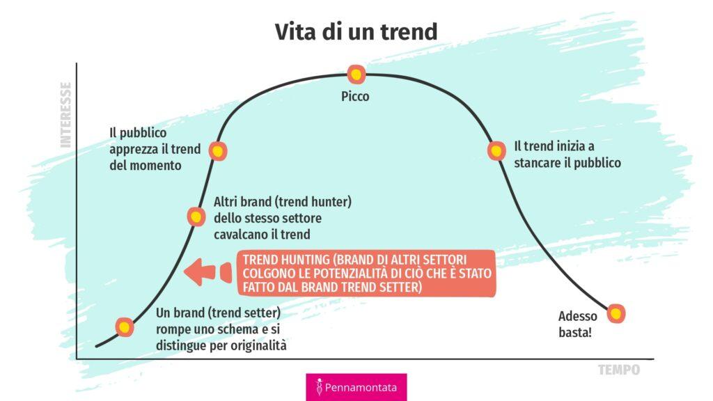 Il ciclo di vita di un trend